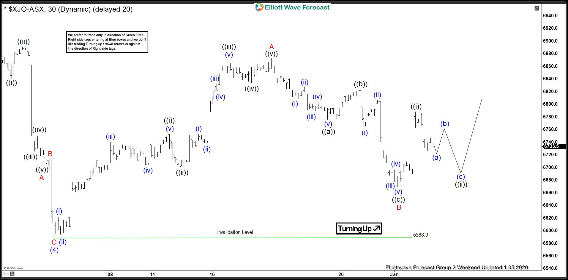 $ASX Forecasting The Rally After Elliott Wave Zig Zag Pattern