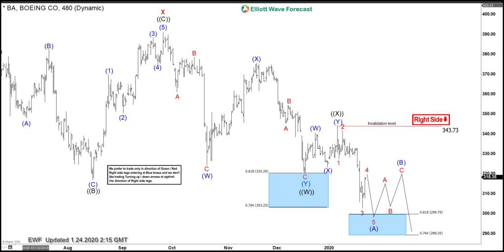 Boeing Elliott Wave View: Biggest Pullback Taking Place