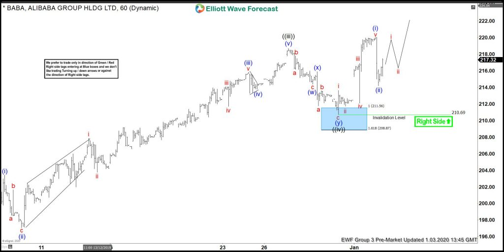 BABA Elliott Wave: Buying The Wave Four Pullback
