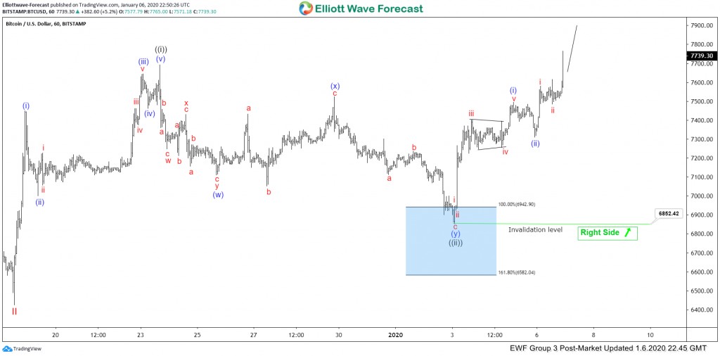Bitcoin Elliott Wave View: Buying The Blue Box Area