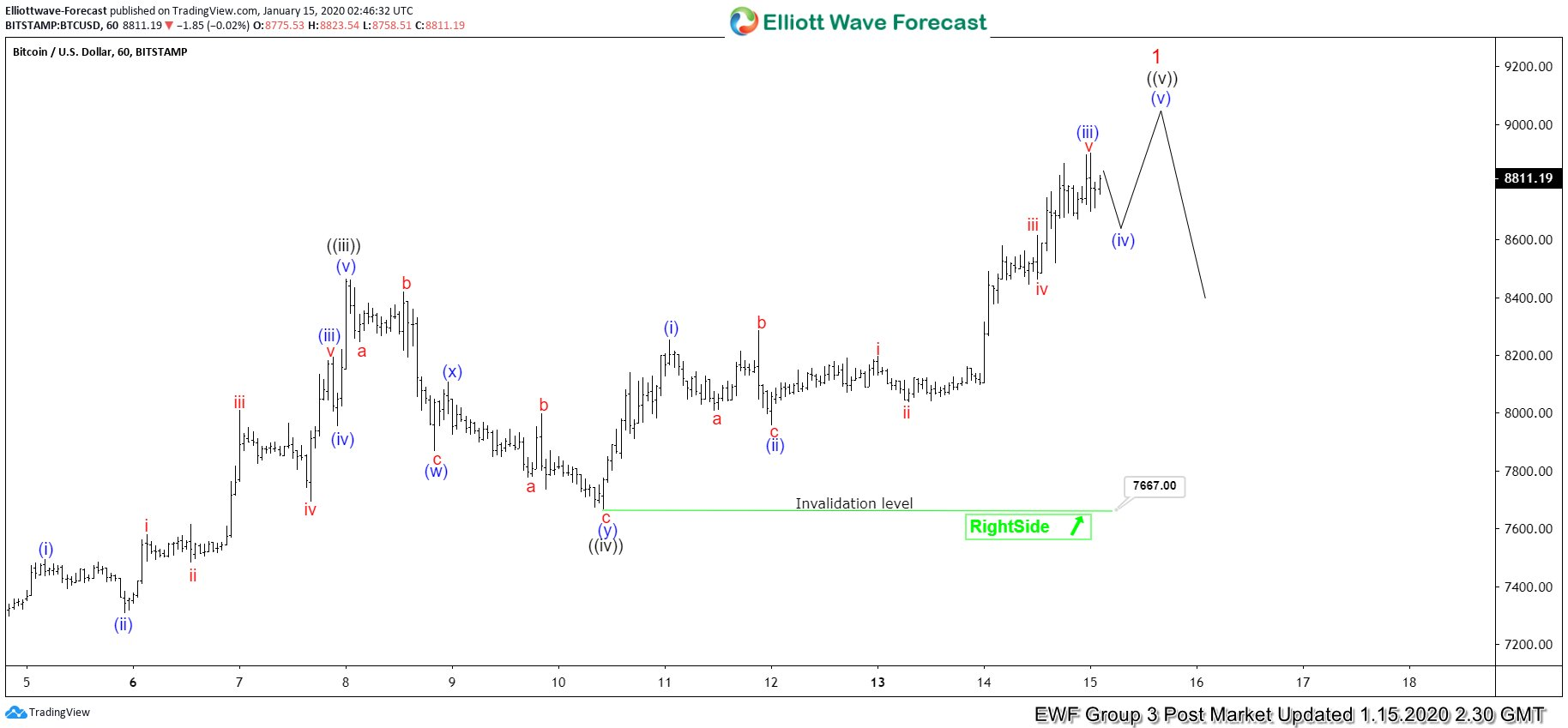 Elliott Wave View: Bitcoin (BTCUSD) Near The End of 5 Waves Rally