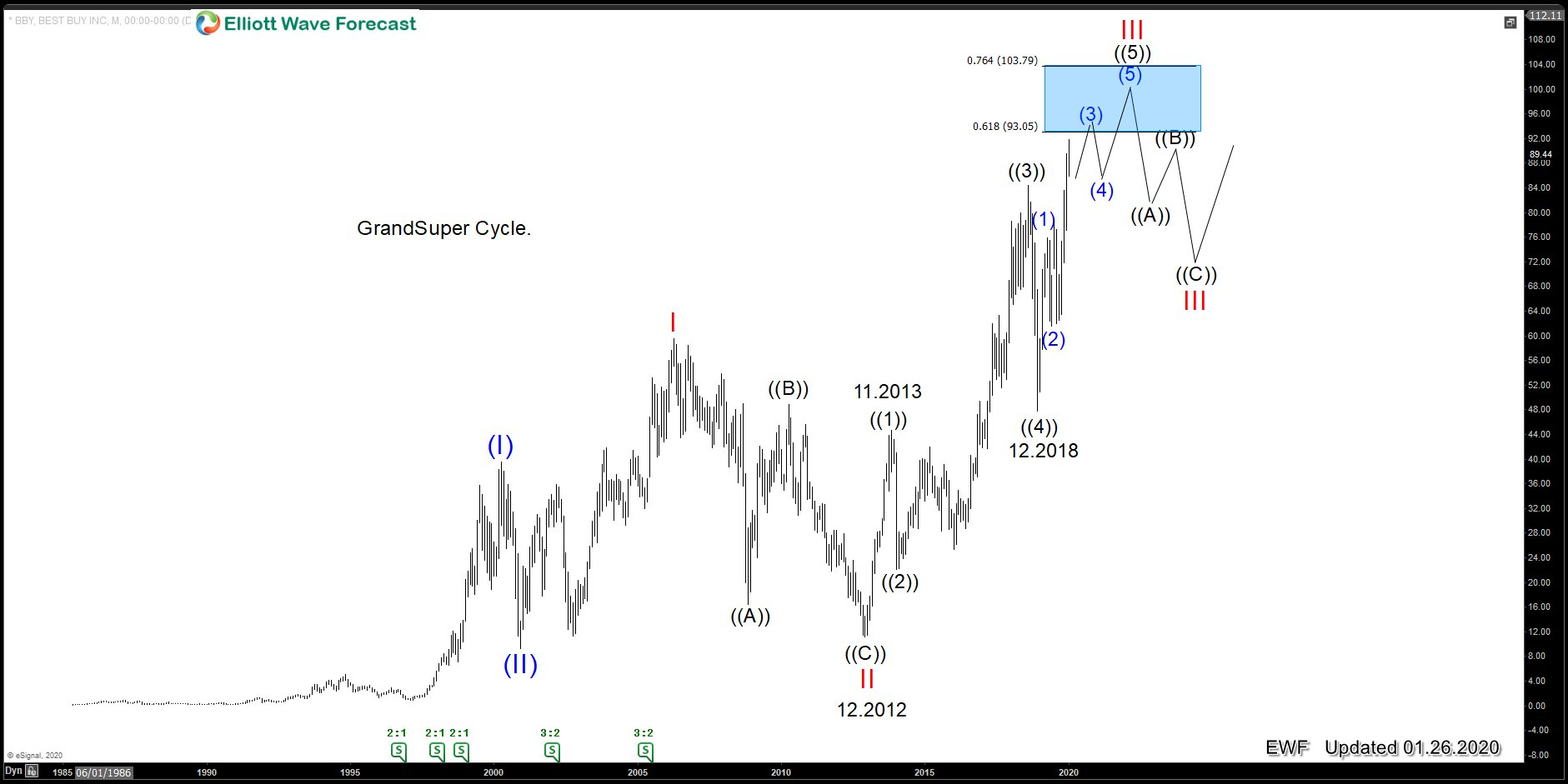 Best Buy (BBY): The Instrument is ending wave III of (III)