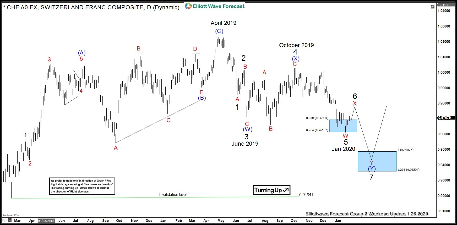 USDCHF Daily chart Elliott wave sequence down from April 2019 peak