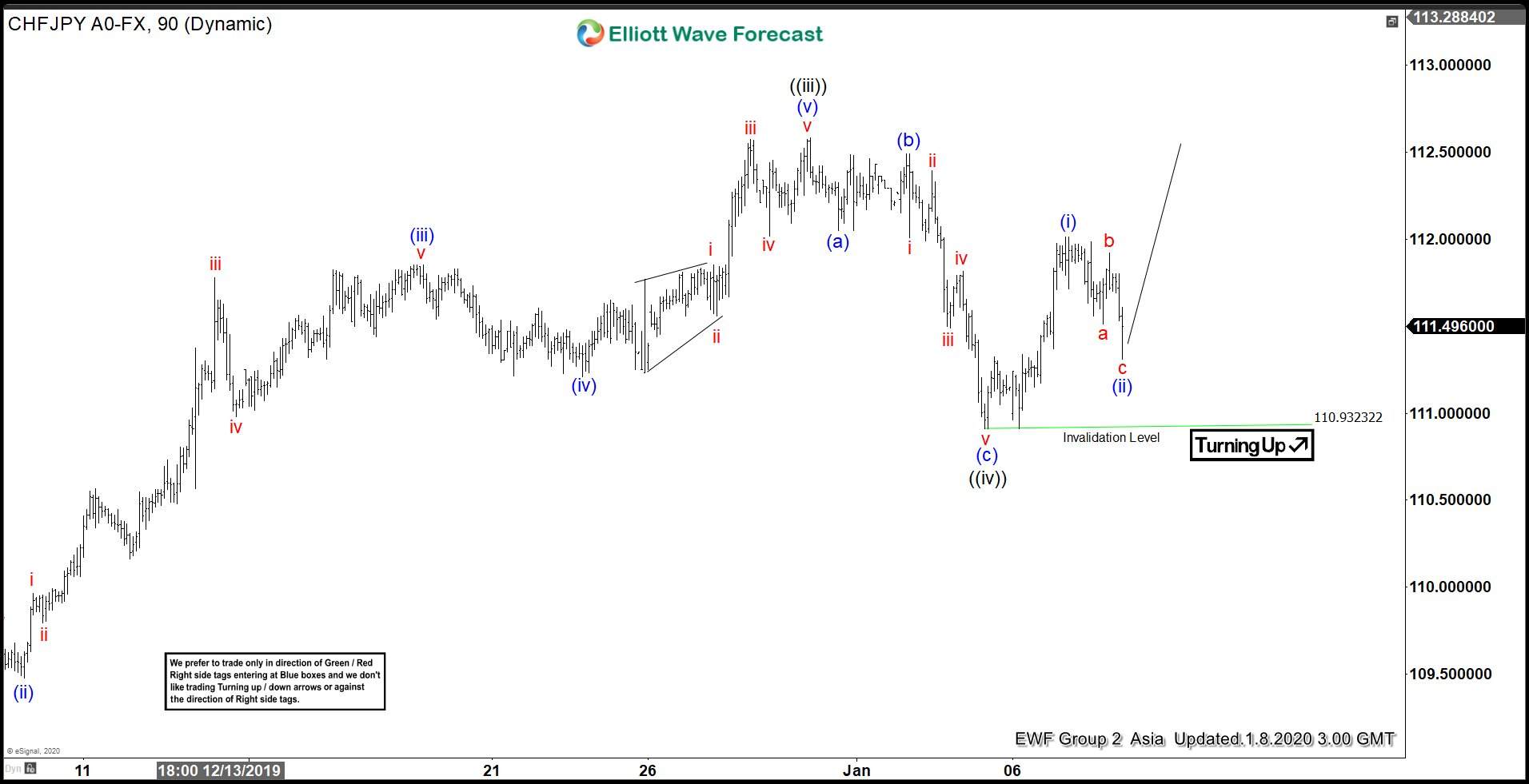 CHFJPY Elliott Wave View : Forecasting The Path