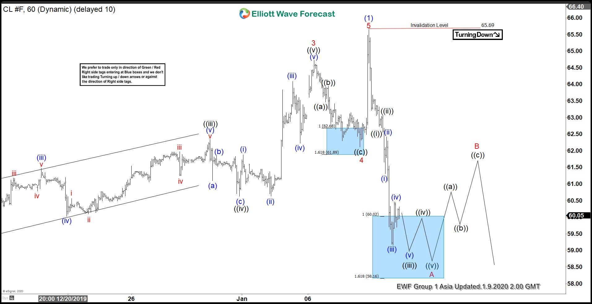 Elliott Wave View: Oil ($CL_F) Decline in Impulsive Structure