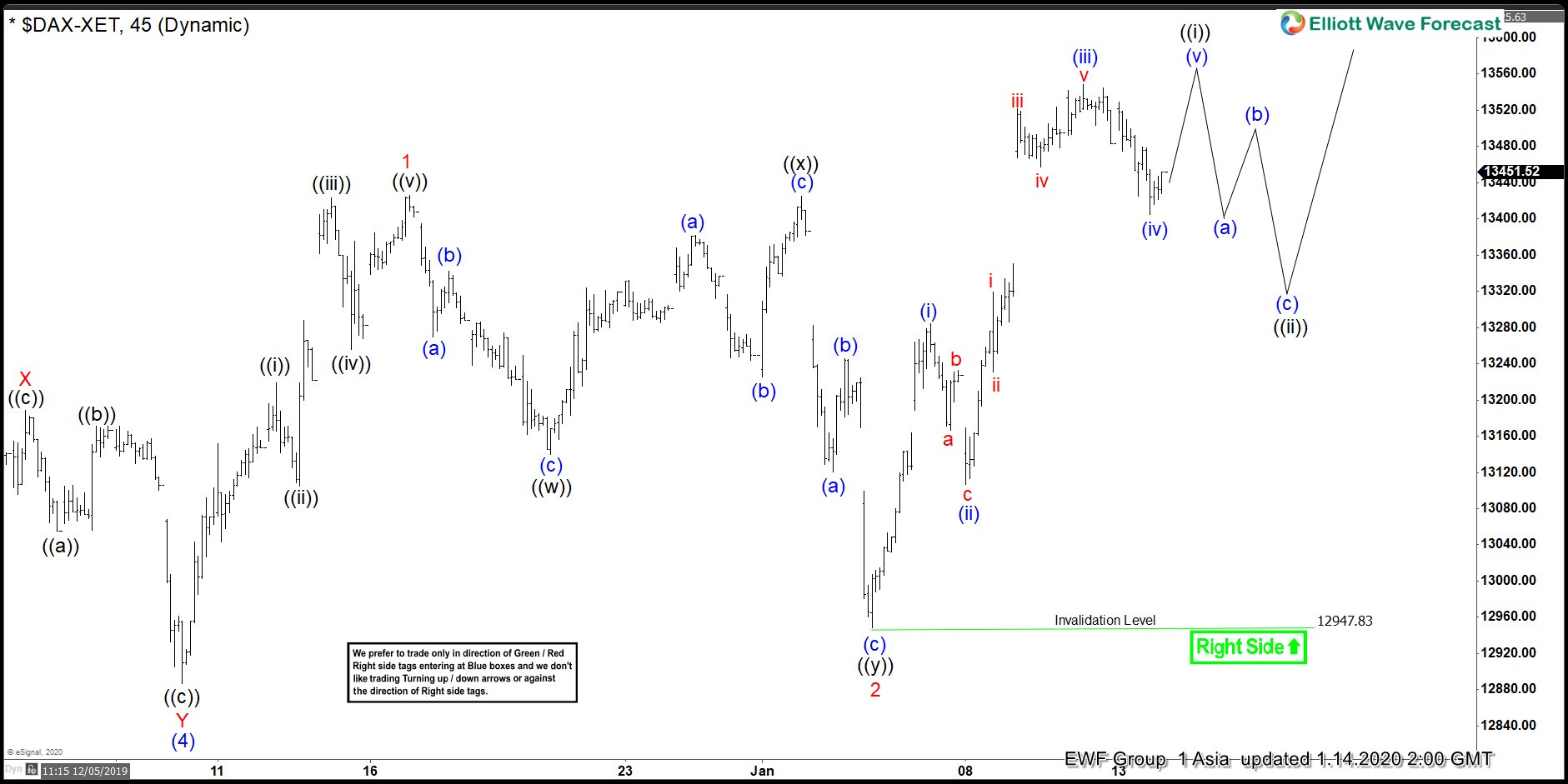 Elliott Wave View: $DAX Extending Higher