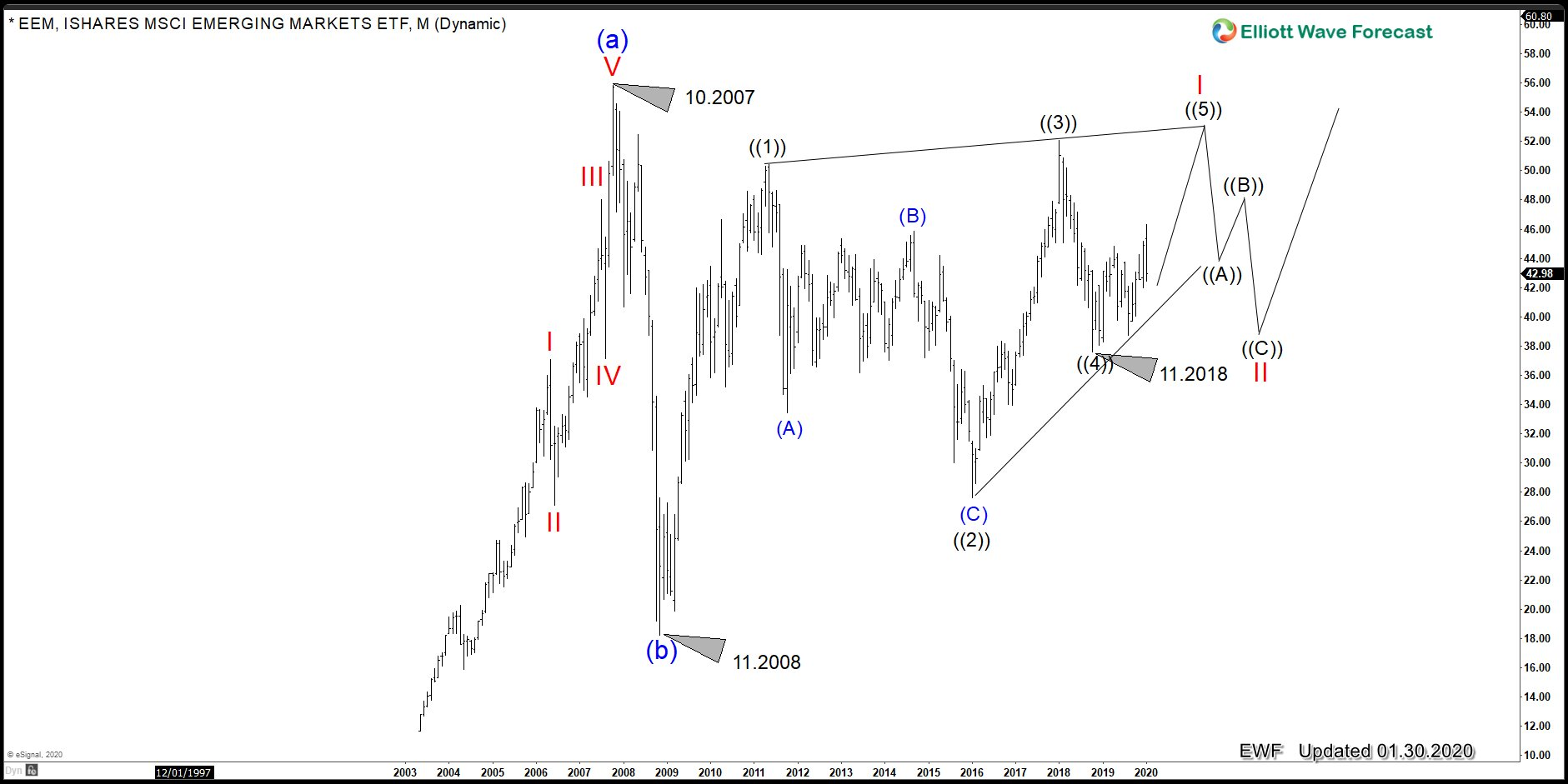 Emerging Market (EEM) Likely Will See New Highs