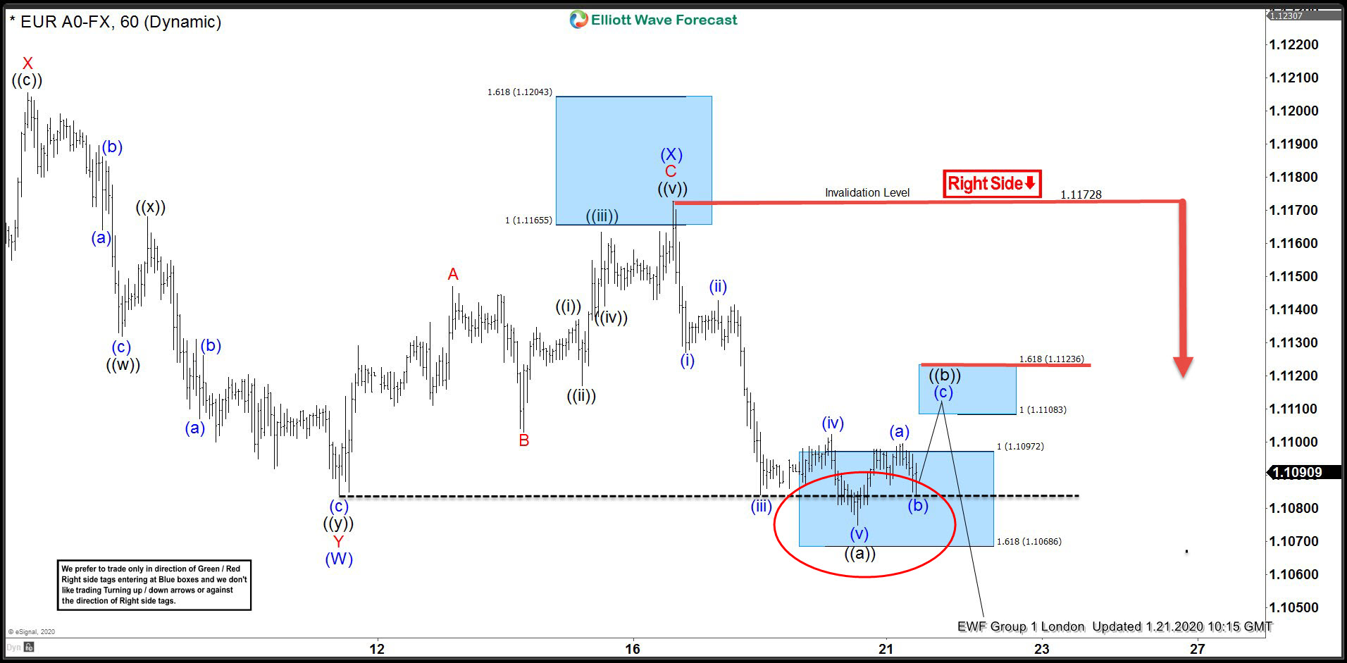 EURUSD Found Intraday Sellers Against The 1.1172 High