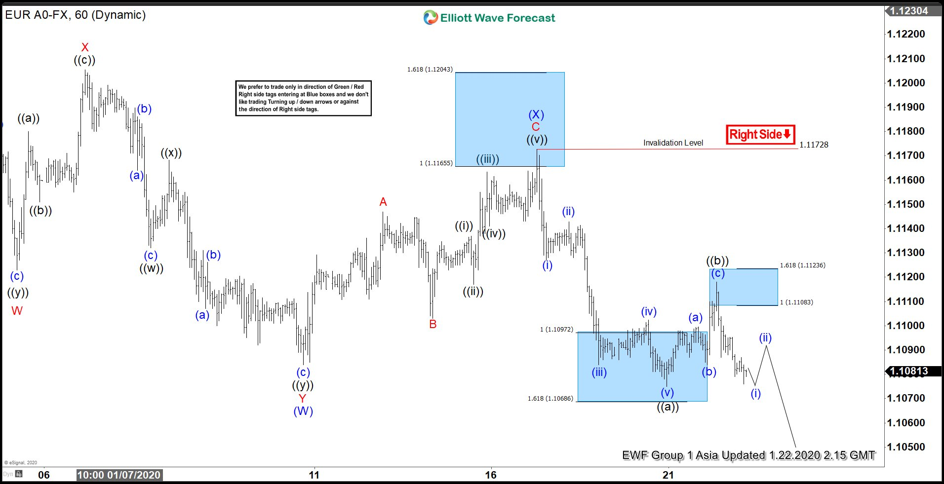 Elliott Wave View: EURUSD Can See Further Weakness