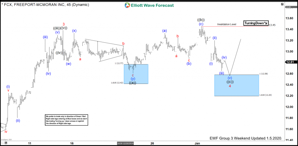 FCX Elliott Wave View: Buying The Wave 4 Pullback