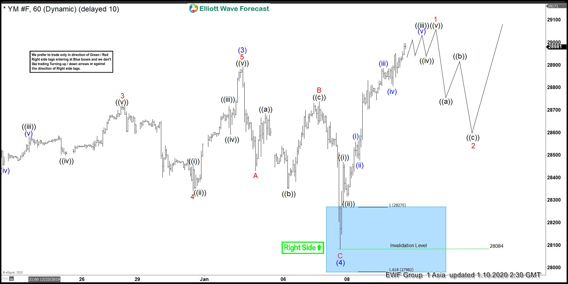 Elliott Wave View: Dow Jones Future ($YM_F) Bullish Structure Likely Extends