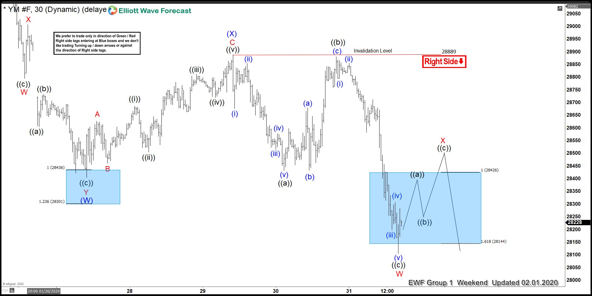 Elliott Wave View: Dow Jones Futures (YM_F) Within a wave ((4)).