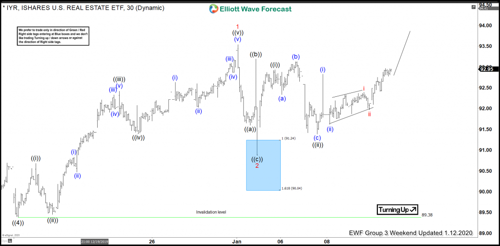 IYR Elliott Wave View: Buying The Wave 2 Pullback