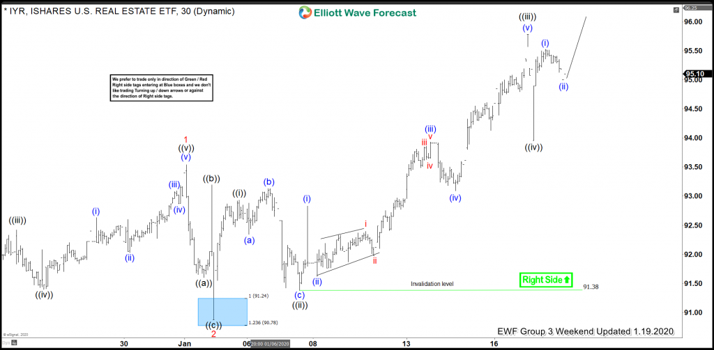 IYR Elliott Wave View: Buying The Wave 2 Pullback