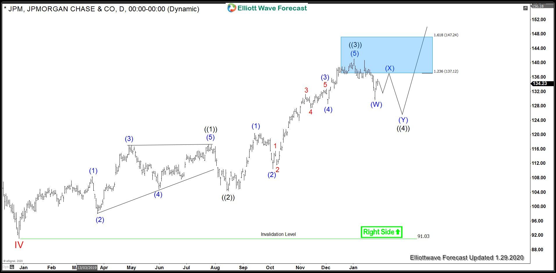 JPM Daily chart - alt view