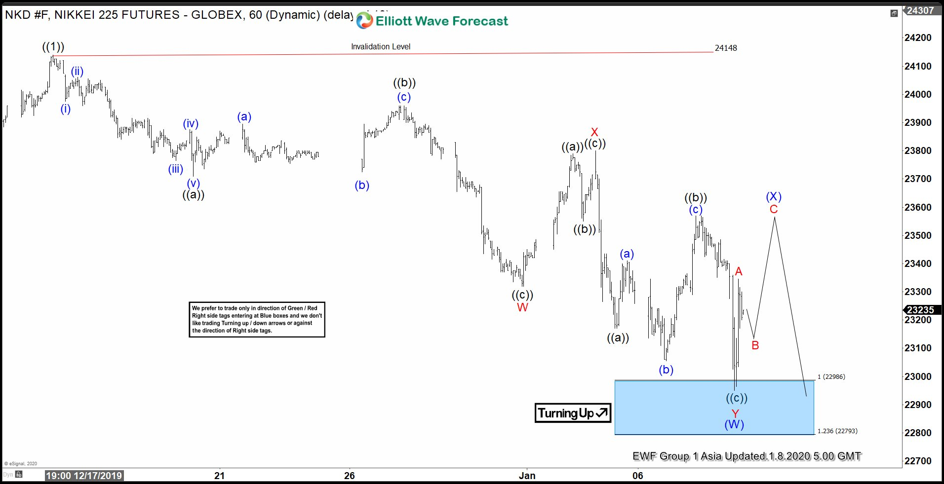 Elliott Wave View: Nikkei Finding Support