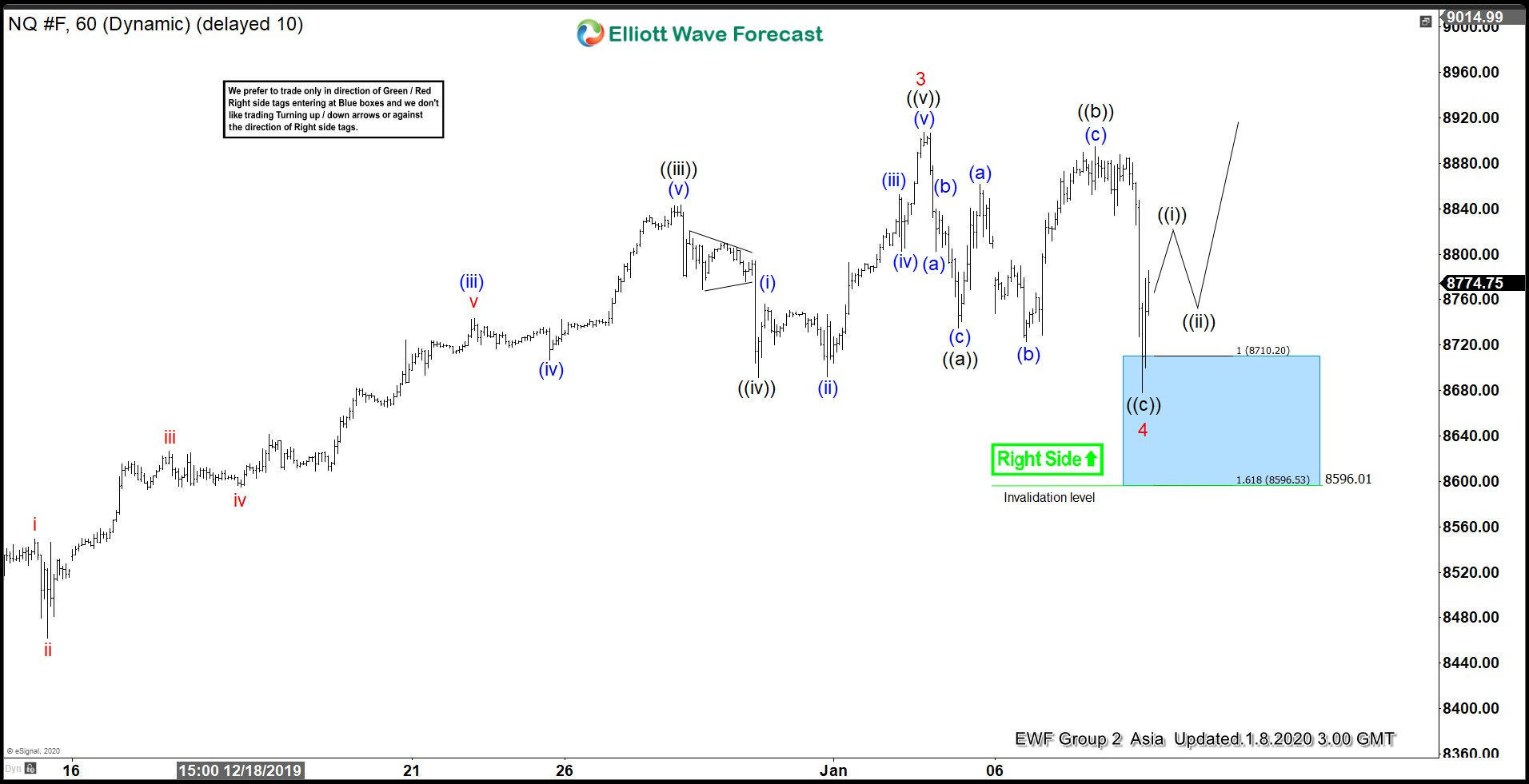 NQ_F 8 January 1 Hour Elliott Wave Update