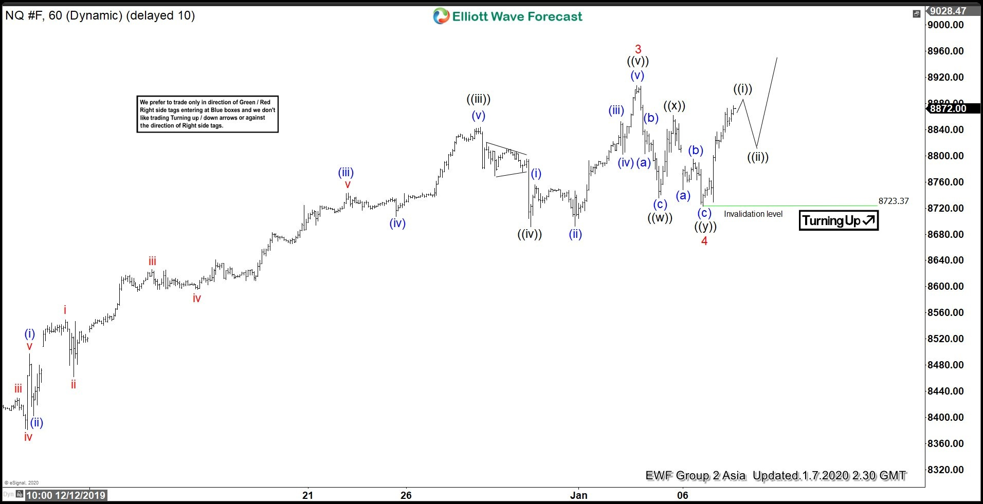 NQ_F 7 January 1 Hour Elliott Wave Update