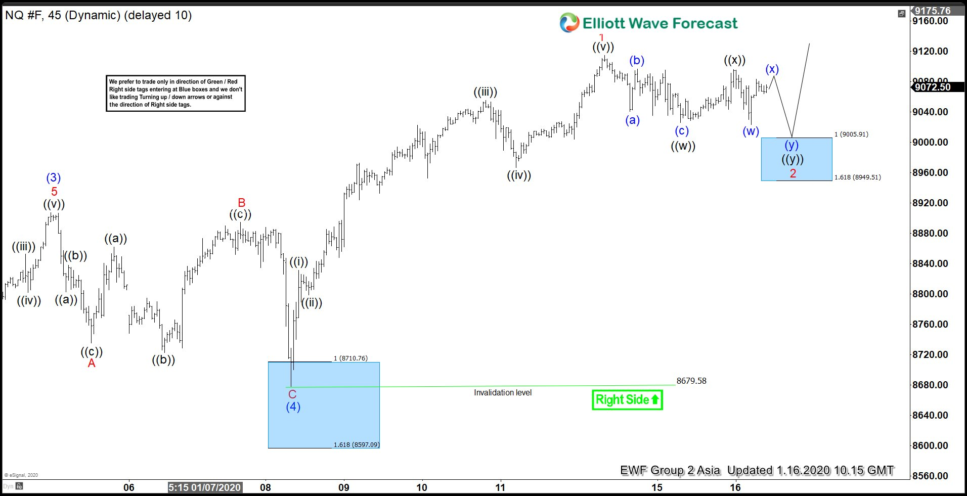 Elliott Wave View: Nasdaq Short Term Support