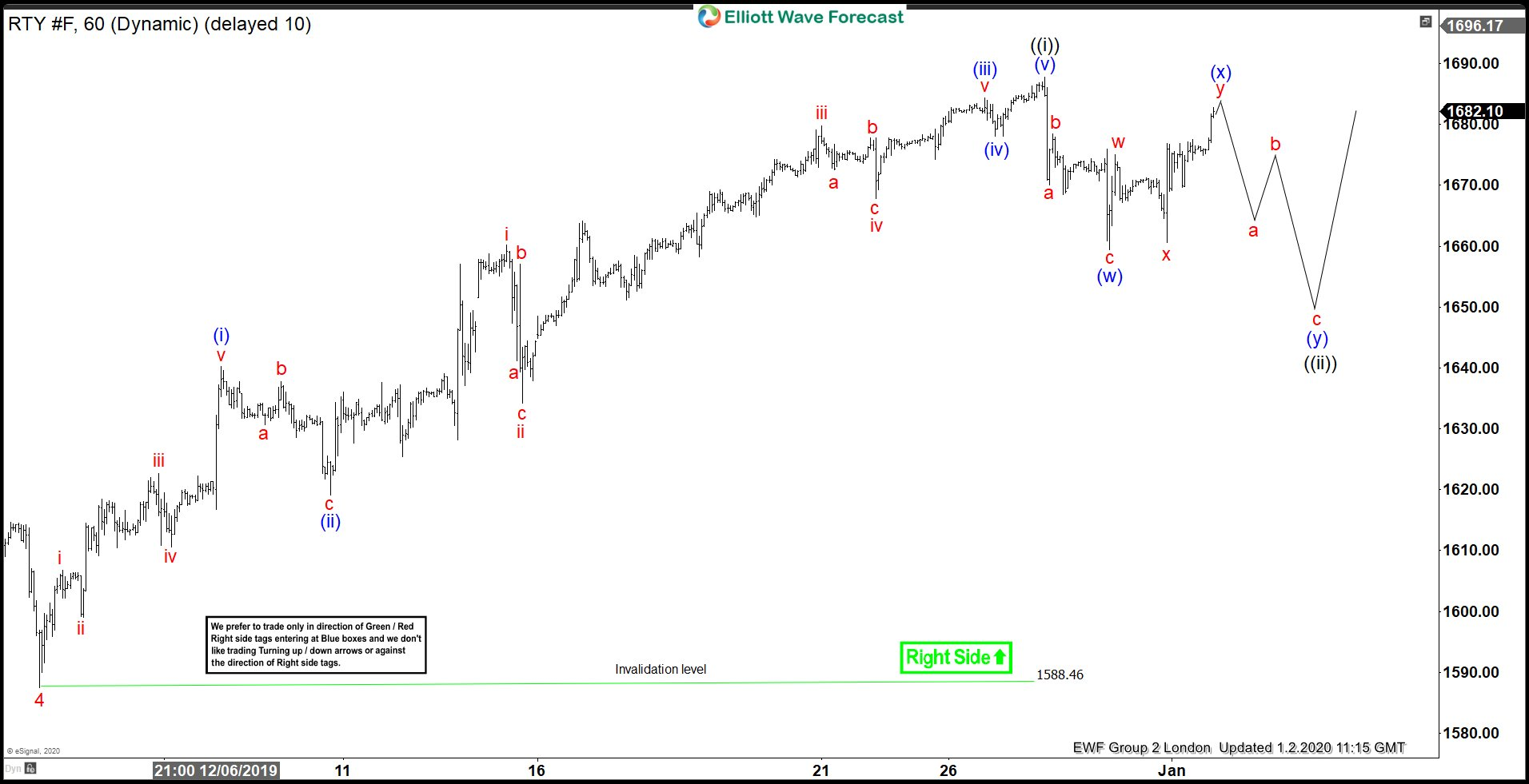 Russell Futures (RTY_F) 2 January 1 Hour London Elliott Wave Analysis