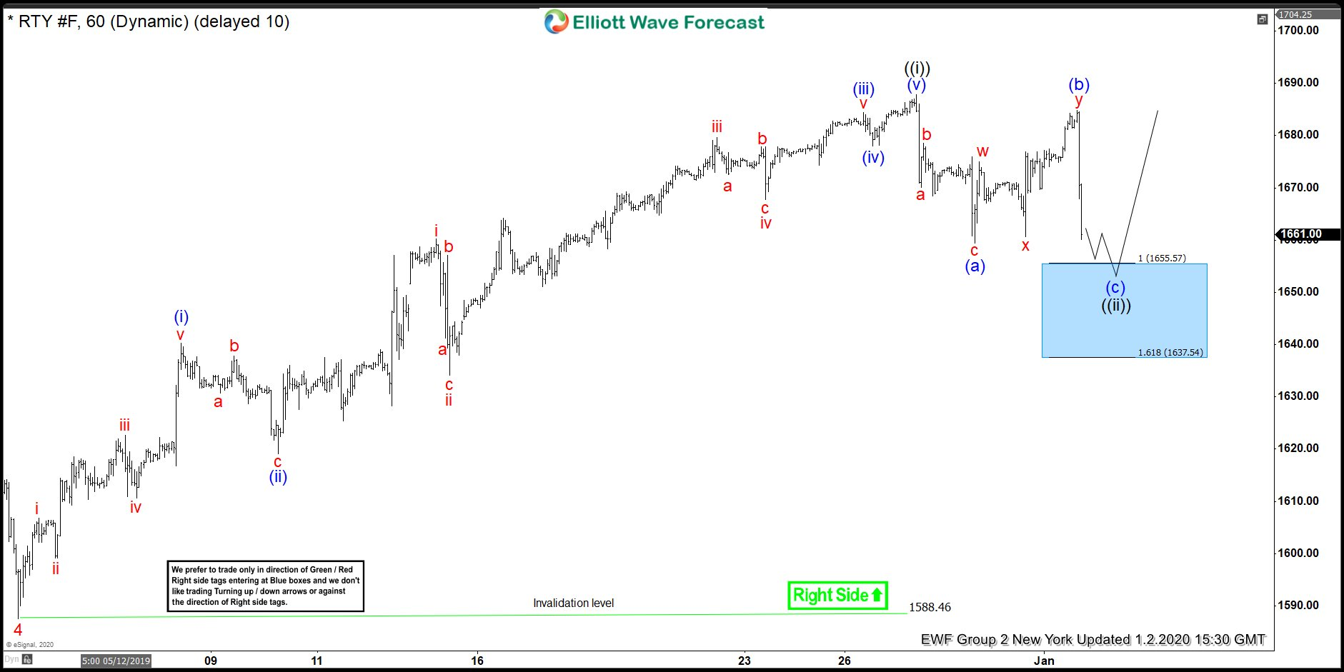 Russell Futures RTY_F 2 January Elliott Wave Analysis