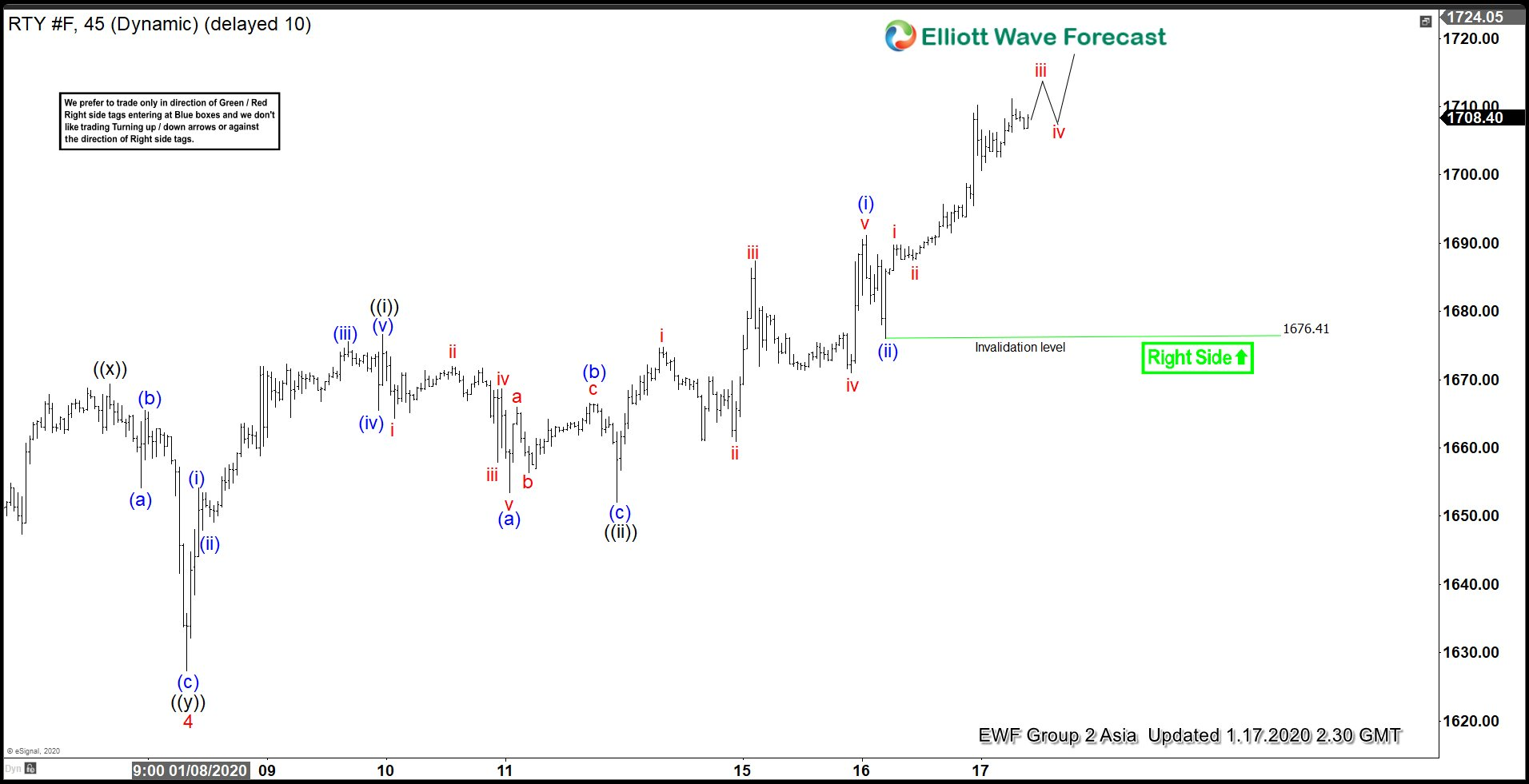Elliott Wave View: Russell Impulsive Rally In Progress