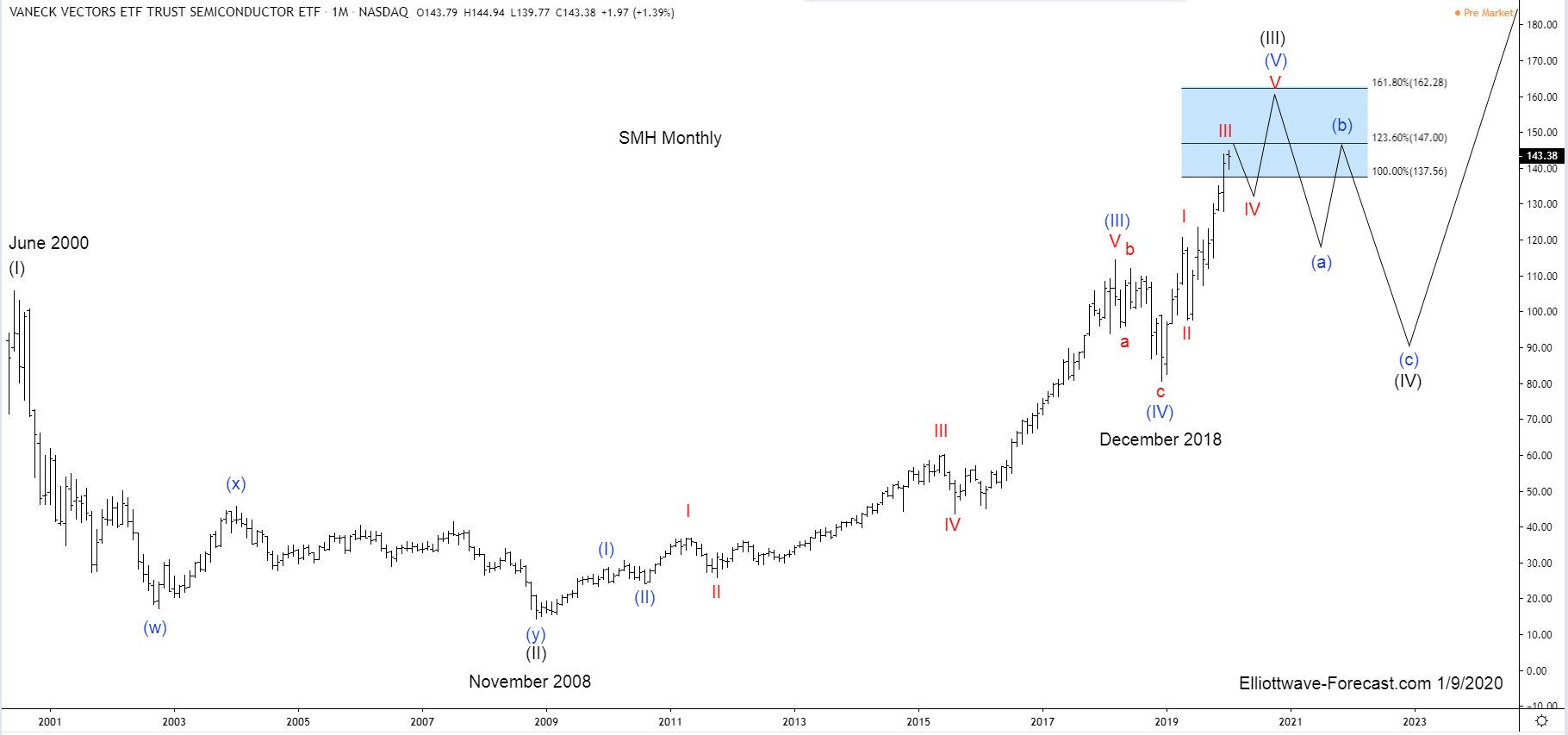 $SMH Elliott Wave and Longer Term Cycles