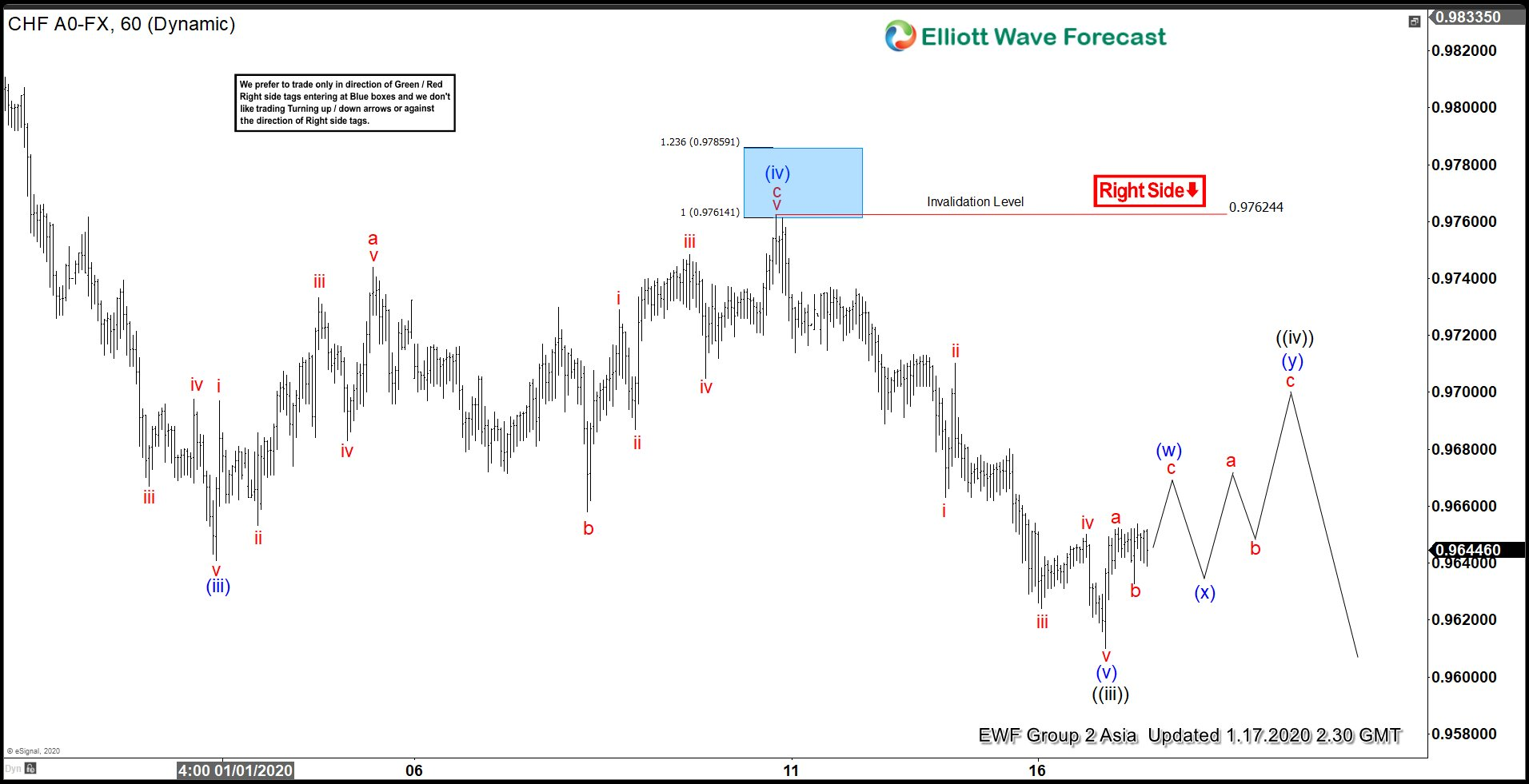 USDCHF 1.17.2020 1 Hour Asia Elliott Wave Update