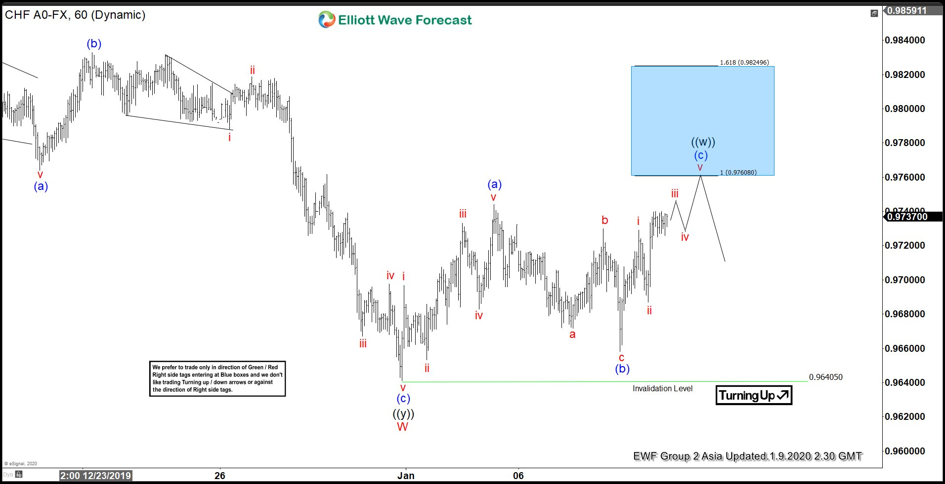 USDCHF 1.9.2020 1 Hour Asia Elliott Wave Update