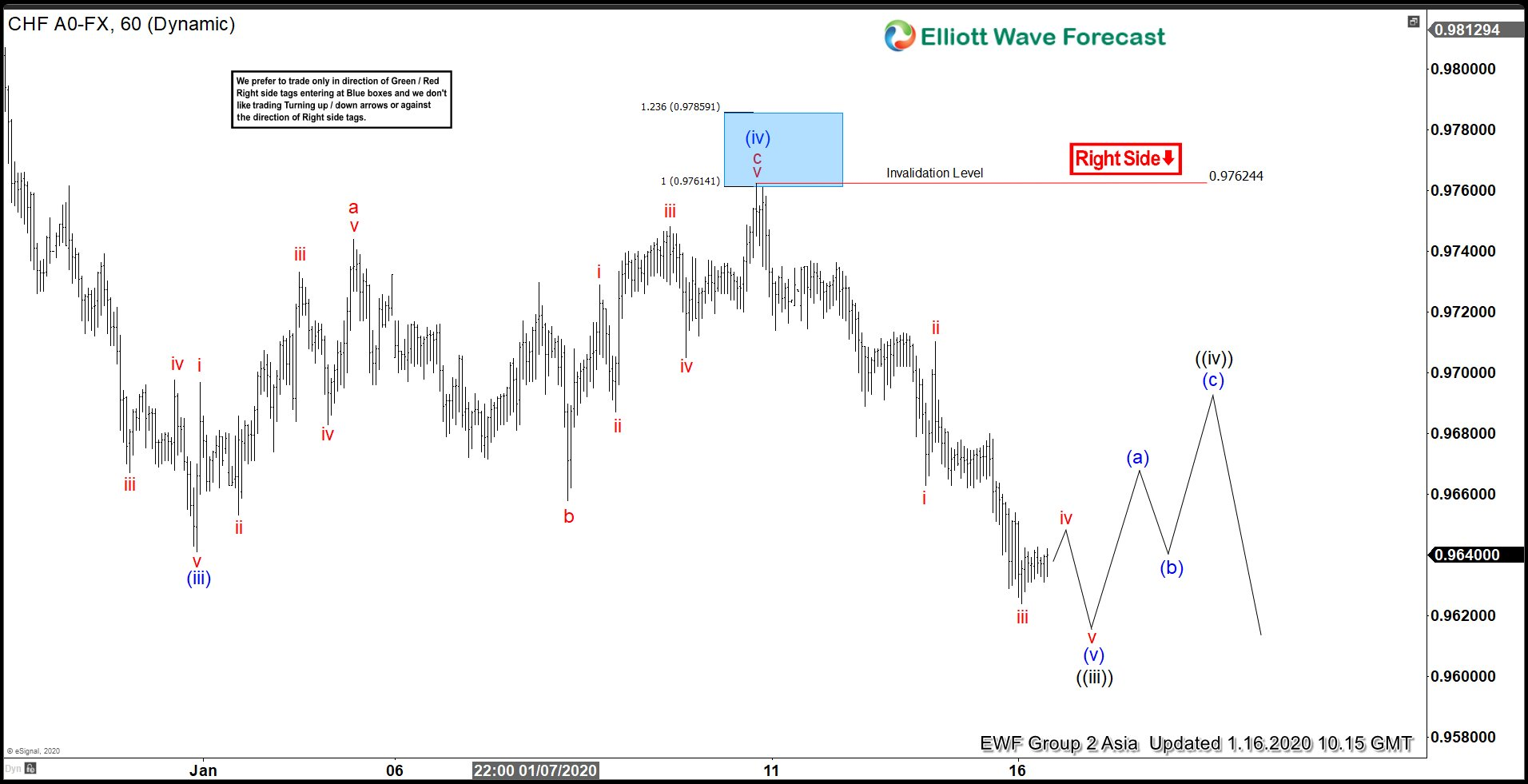 USDCHF 1.16.2020 1 Hour Asia Elliott Wave Update