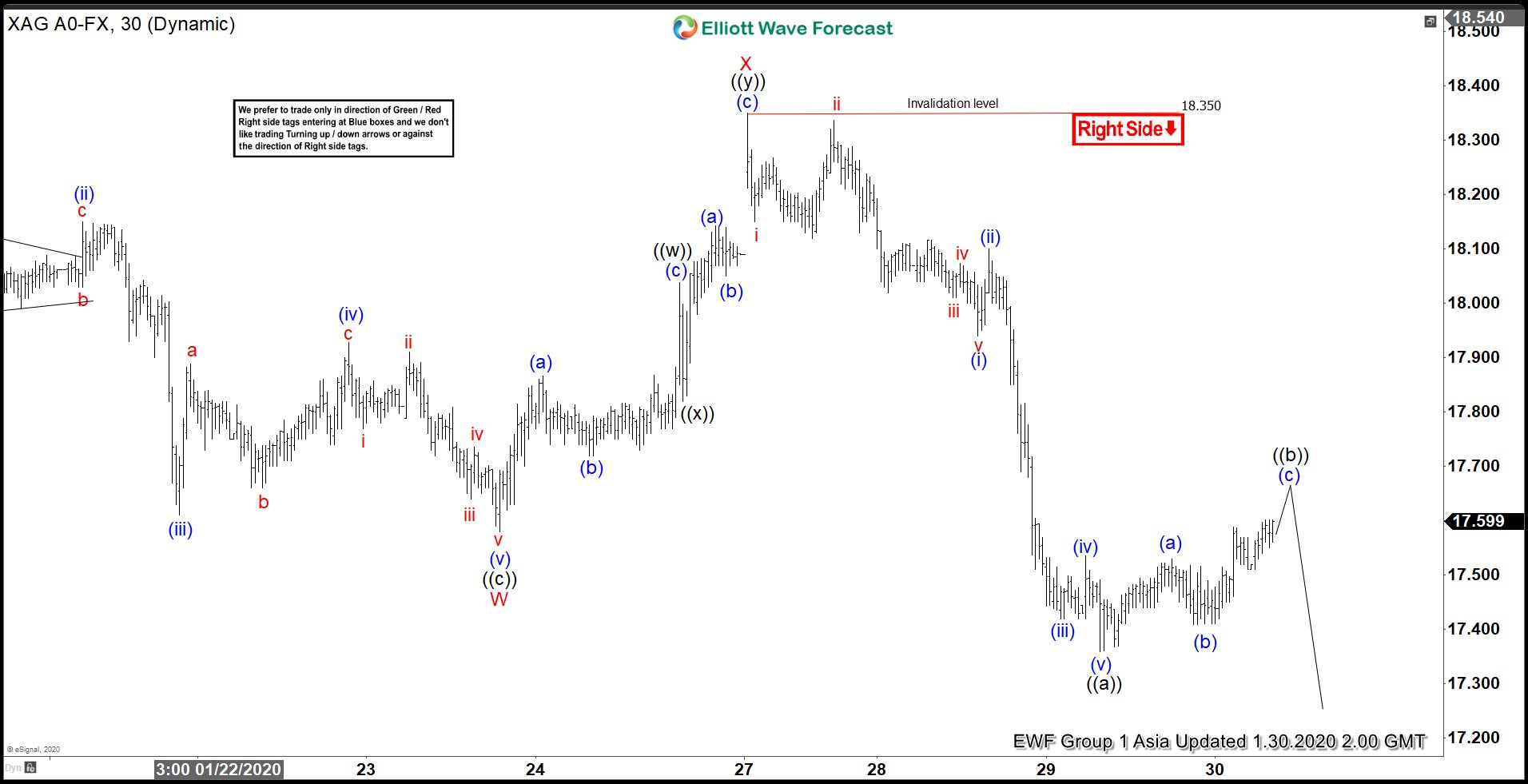Elliott Wave View: Silver Has Scope for More Downside