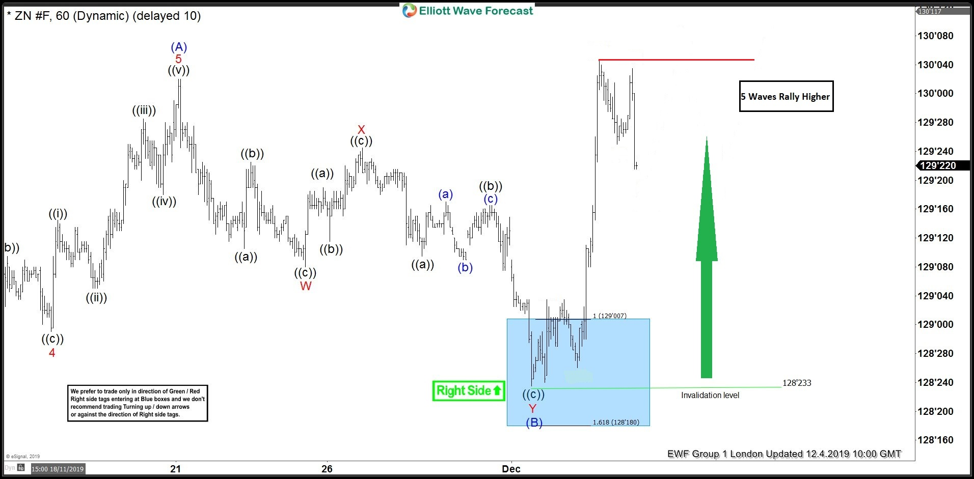 10 Year T-Note Futures: $ZN_F Forecasting Elliott Wave Path