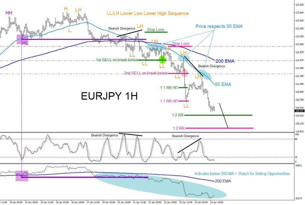 EURJPY, forex, trading, aidanfx, elliottwave, technical analysis, market patterns