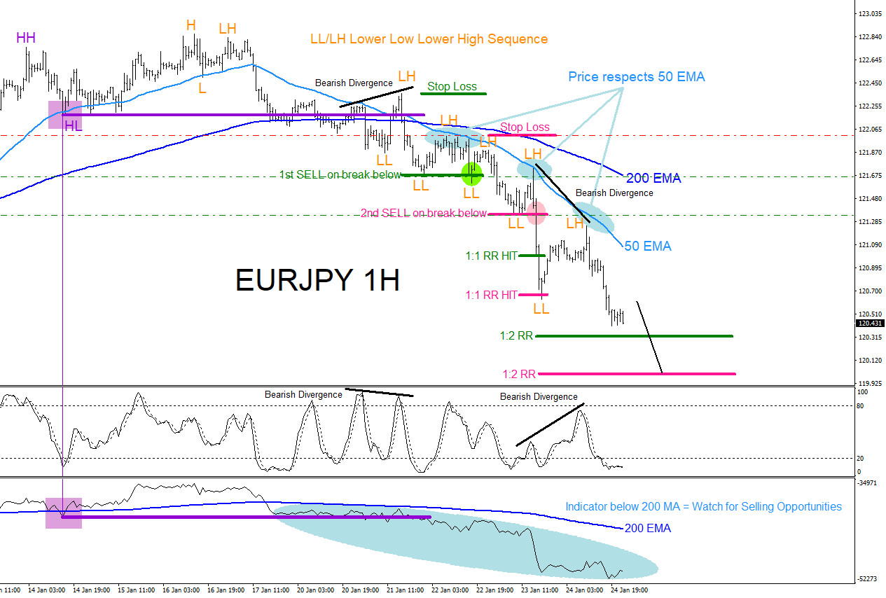 EURJPY : Trading the Breakout Lower