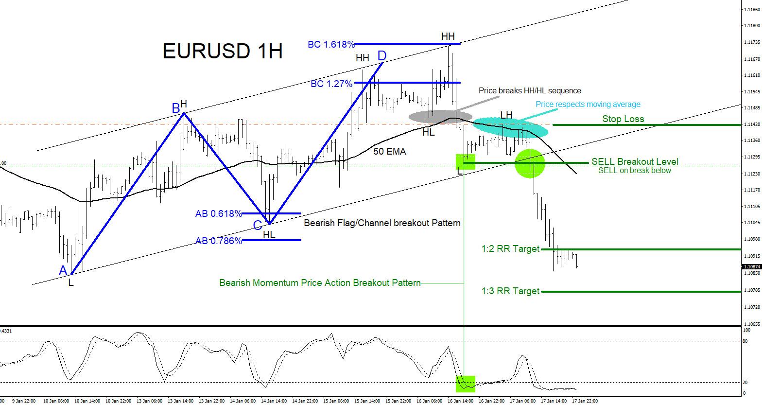 EURUSD : Selling the Breakout Lower