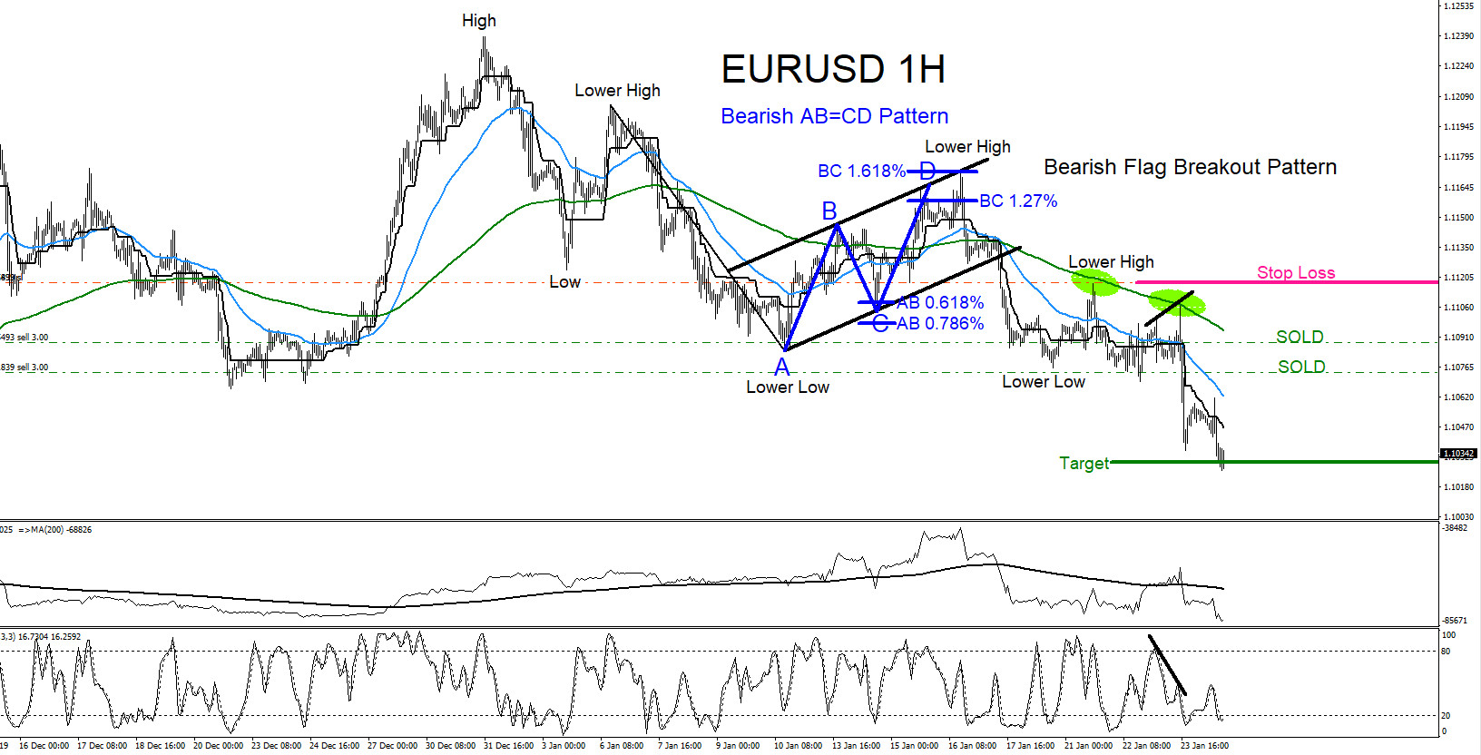 EURUSD : Trading with the Trend