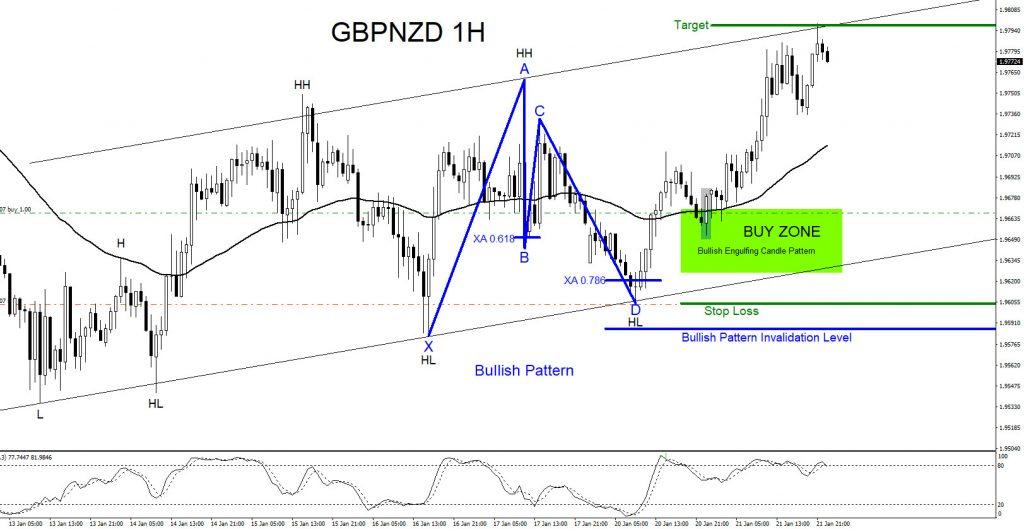 GBPNZD, forex, trading, elliottwave, market patterns, aidanfx