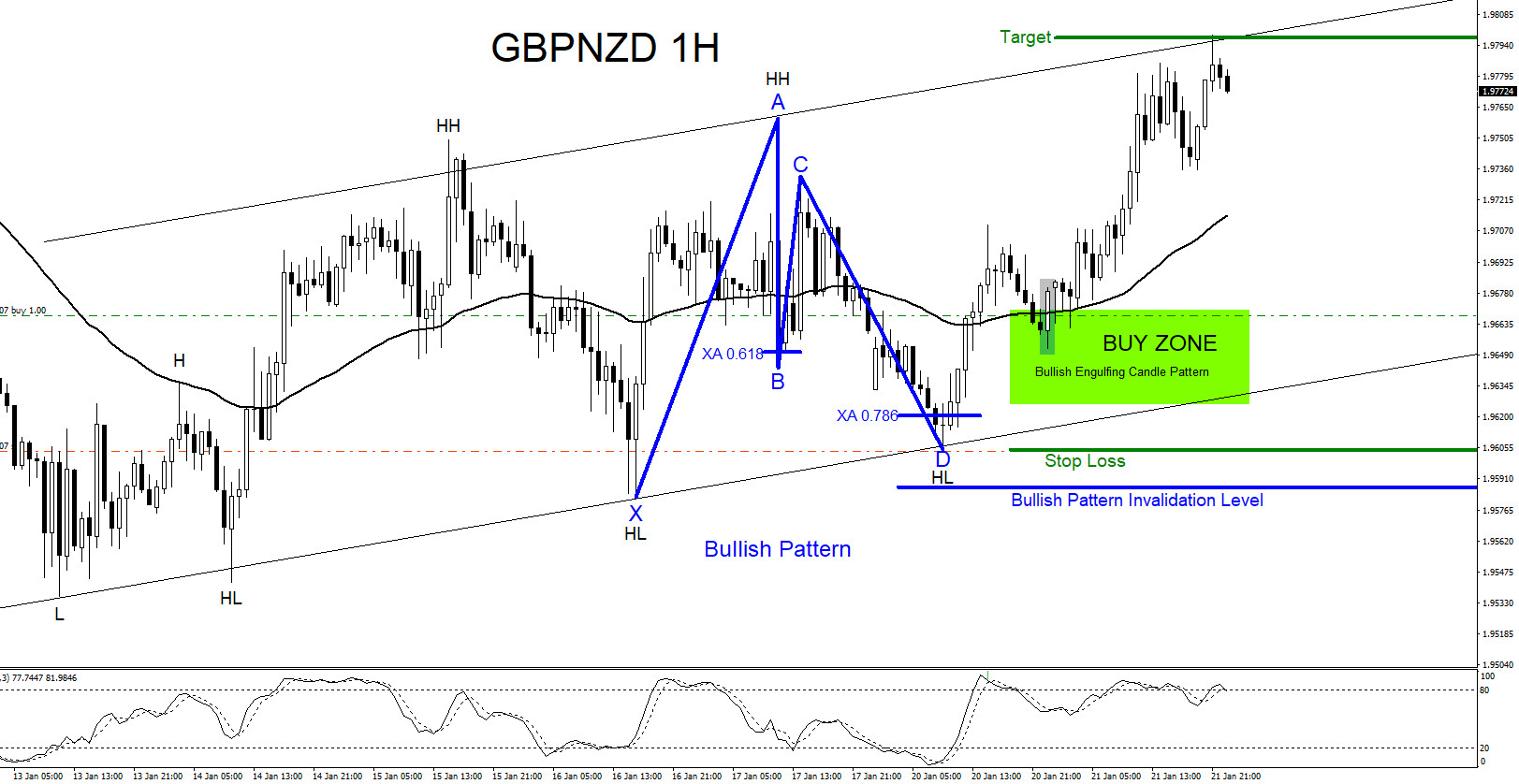 GBPNZD : Catching the Move Higher