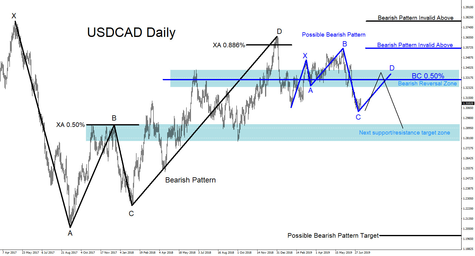 USDCAD : Market Patterns Calling the Move Lower
