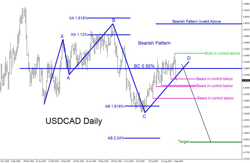 USDCAD, forex, technical analysis, patterns, trading, elliottwave