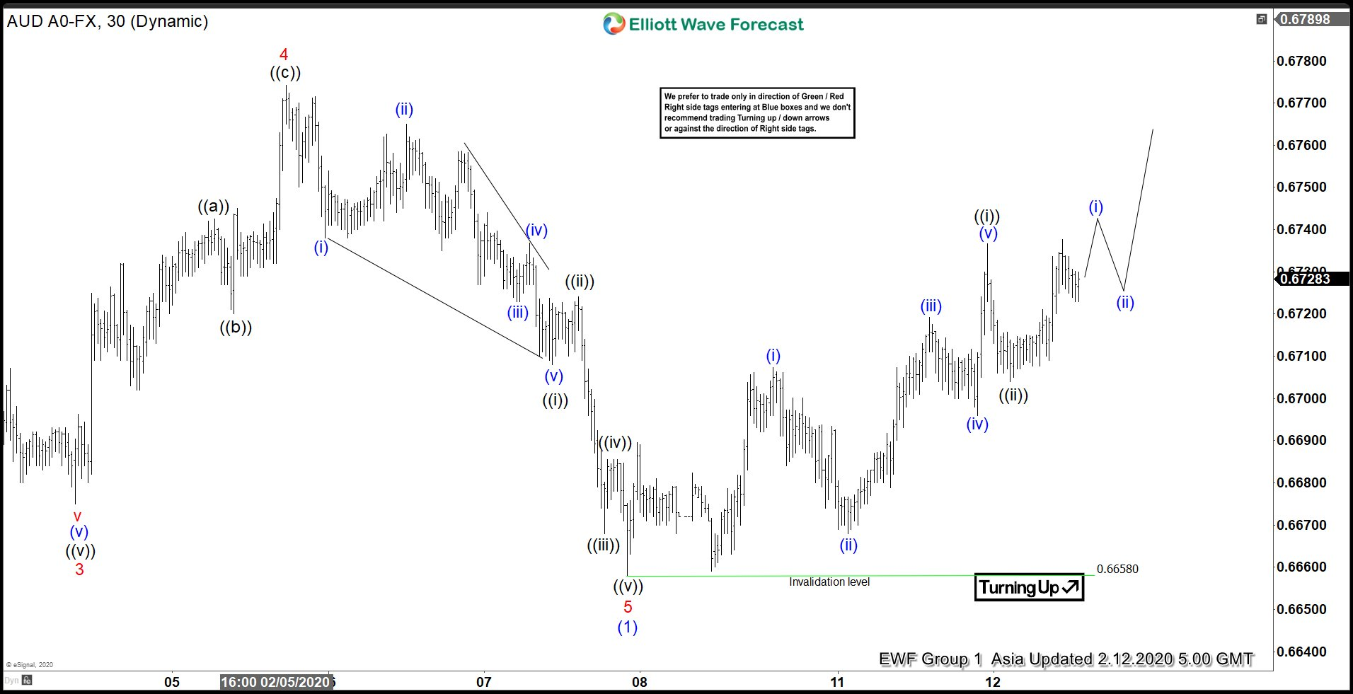 Elliott Wave View: AUDUSD in 3 Waves Correction