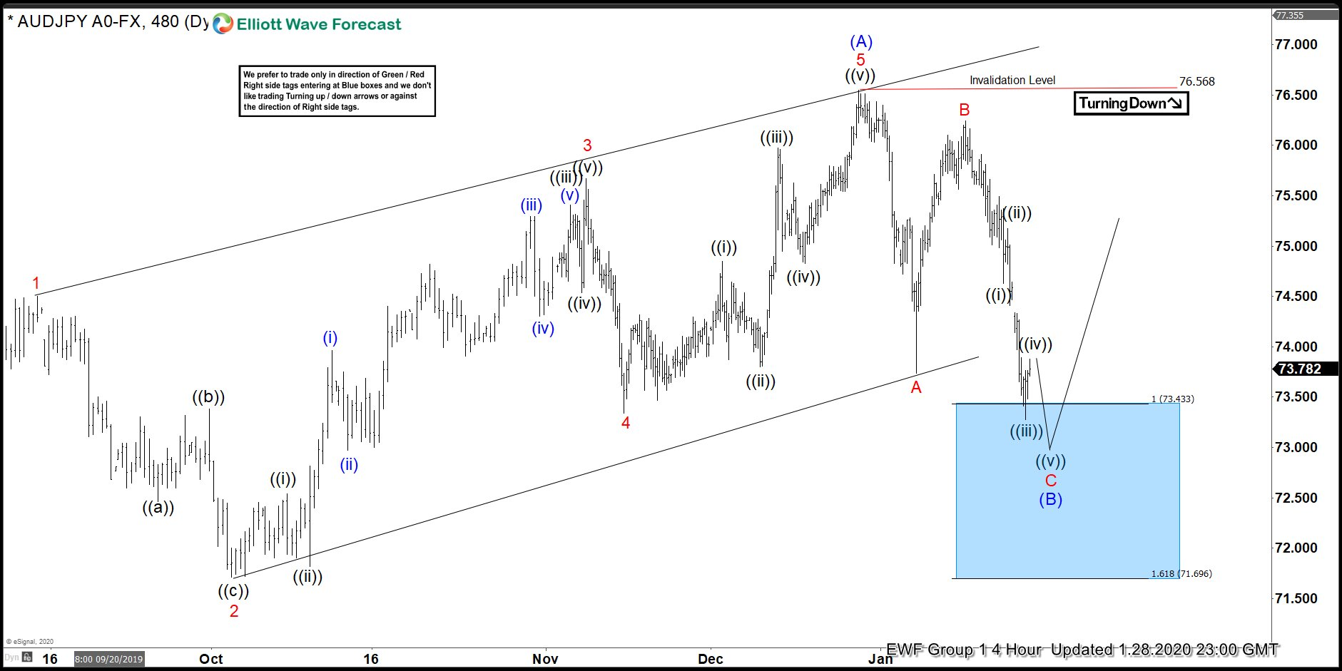 AUDJPY Forecasting The Bounce From The Blue Box Area