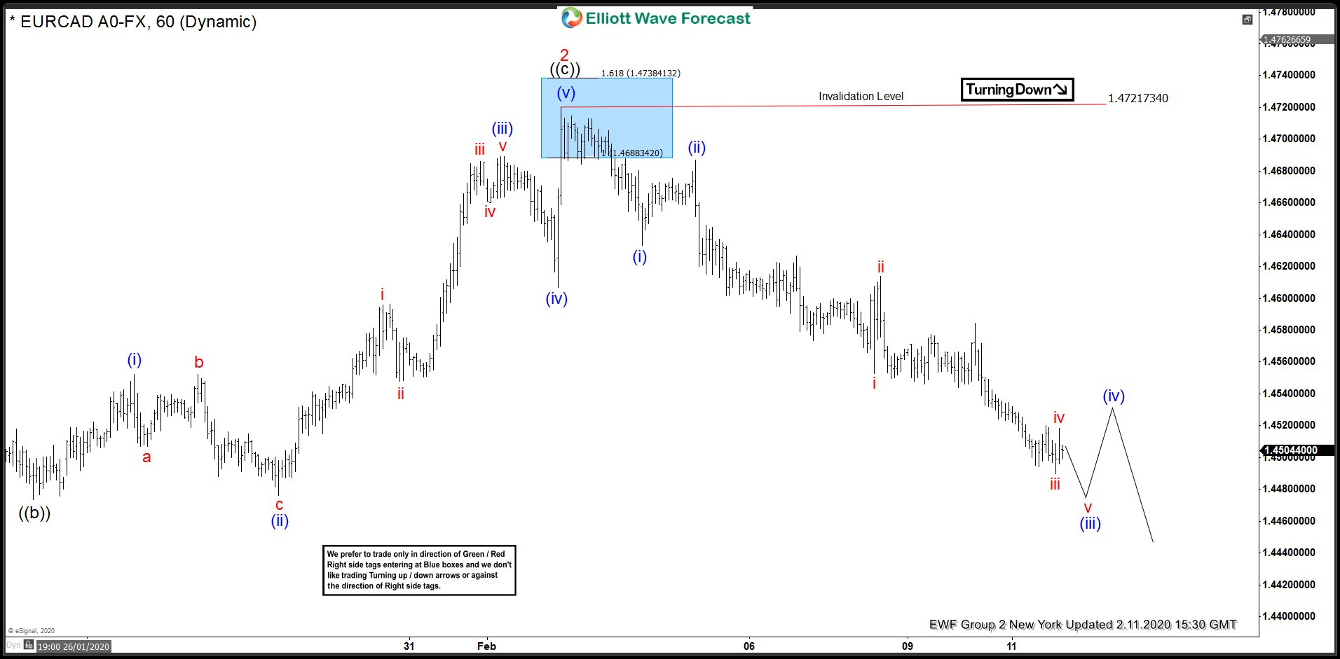 EURCAD 2.11.20 1 hour NY update