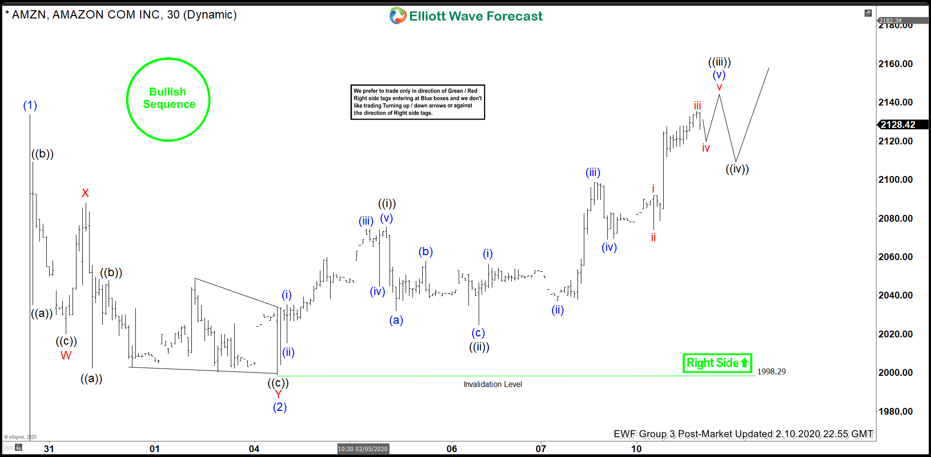 Elliott Wave View: Further Upside Expected in Amazon