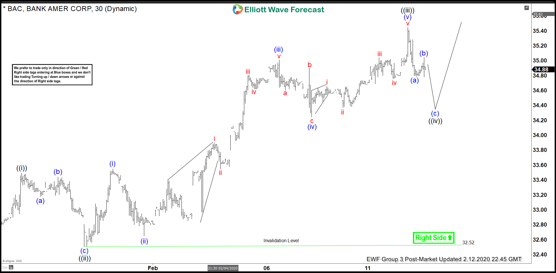 Elliott Wave View: Bank of America (BAC) Approaching Short Term Support