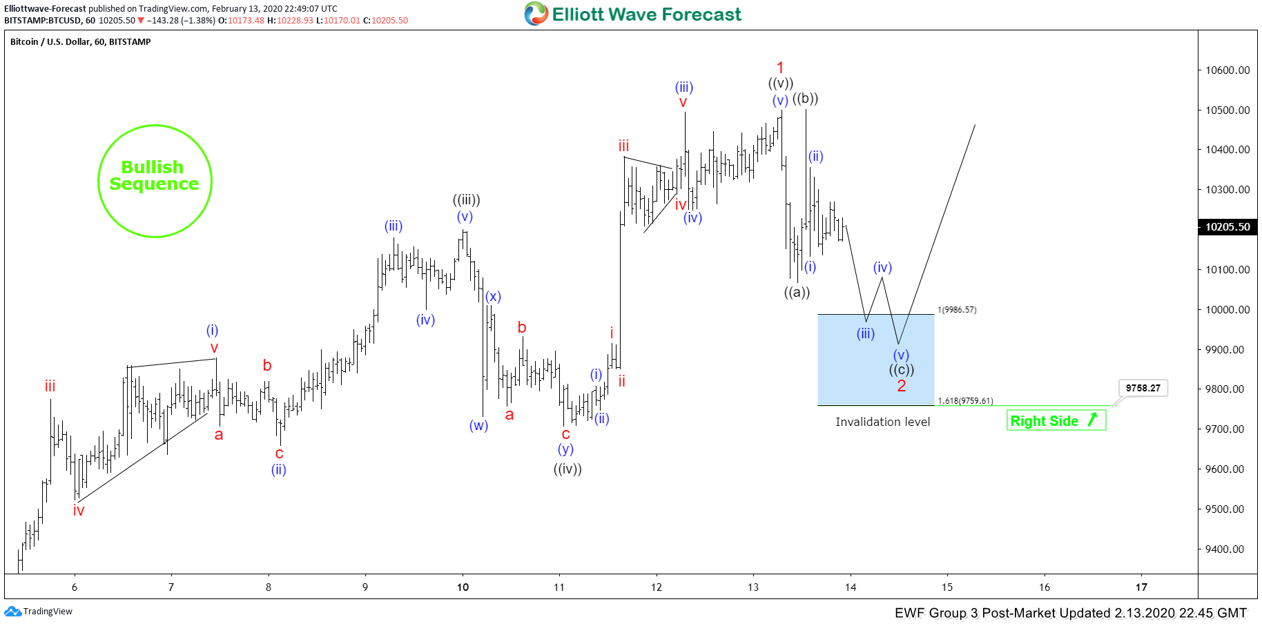 Elliott Wave View: Bitcoin Next Short Term Support Area