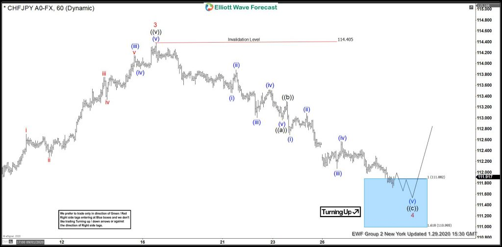 CHFJPY Buying Elliott Wave Blue Boxes At Extreme Area
