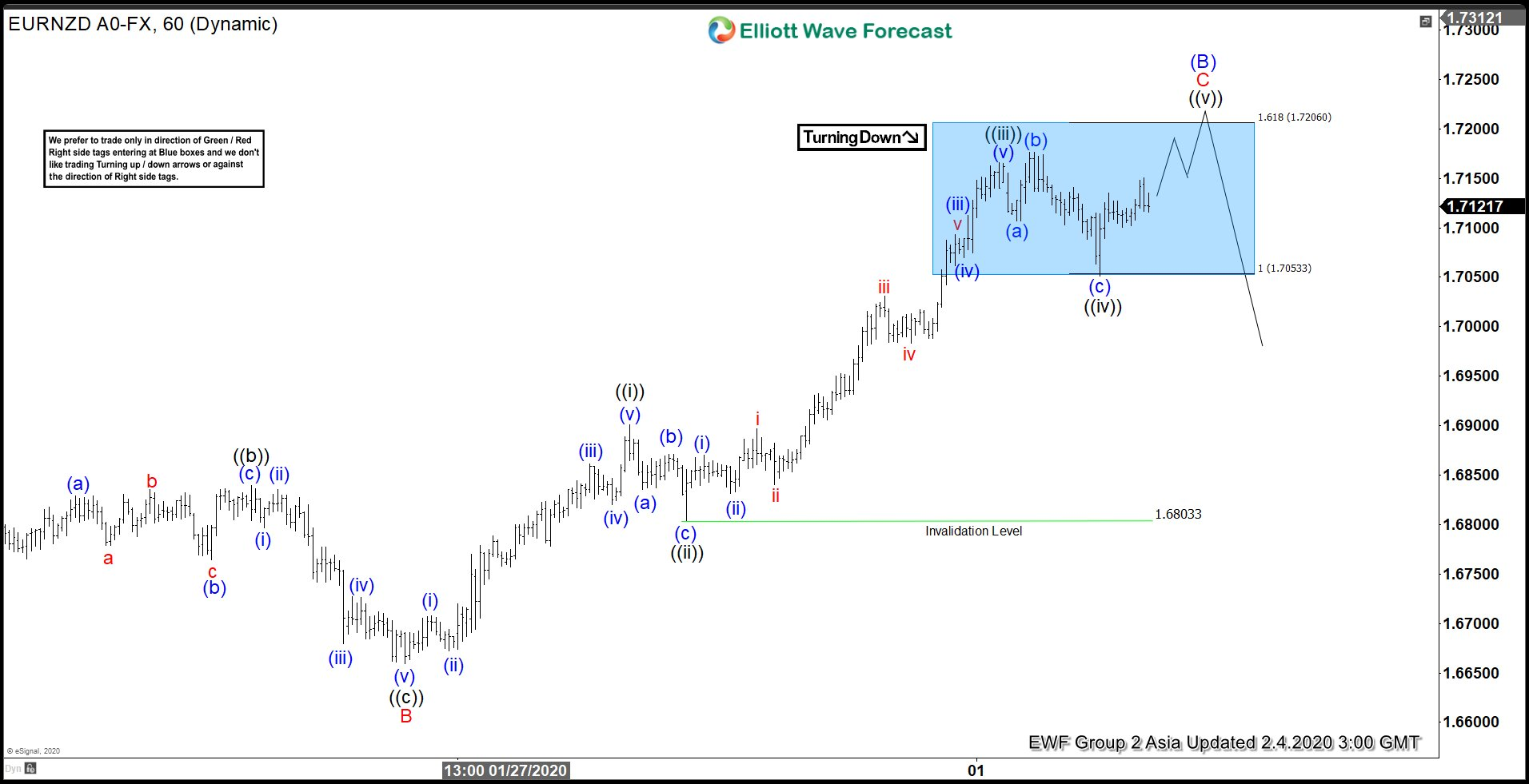 EURNZD Forecasting The Decline Using Elliott Wave Theory