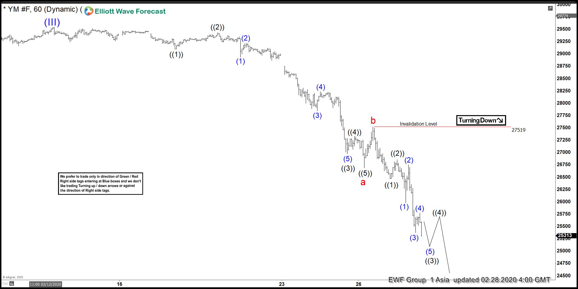YM_F 1 hour Asia update 2.28.20
