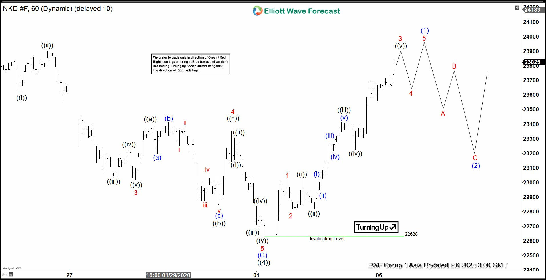 Elliott Wave View: Nikkei Has Resumed Higher